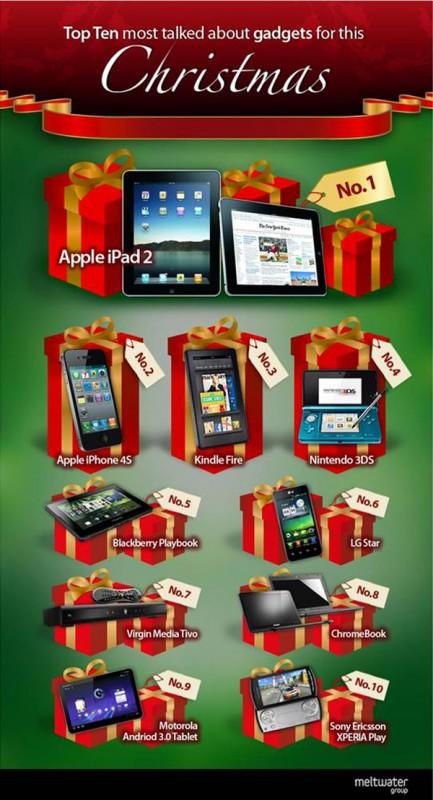 Gadgets-Infografia