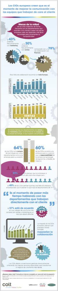 Infografias_Informe-CIOs-Forrester