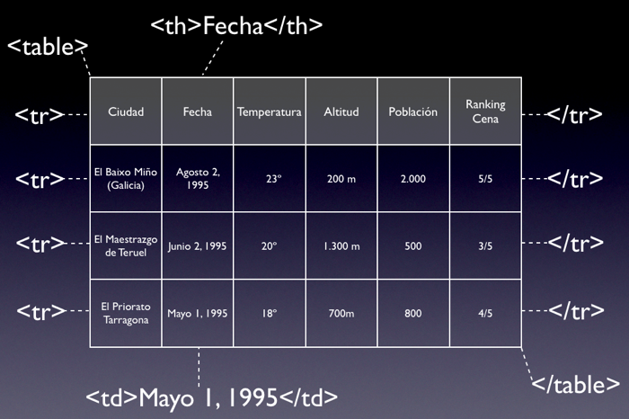 Tablas HTML