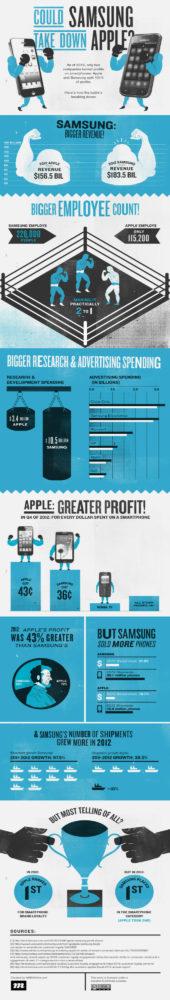infografia-samsung-apple