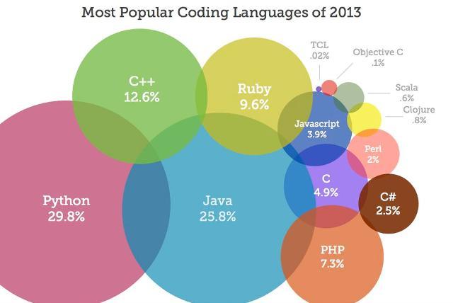 lenguajes programacion mas utilizados