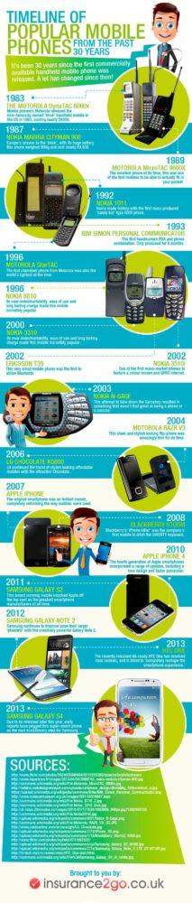 infografia-historia-celulares