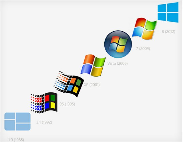 la-evolucion-del-logo-de-windows-8