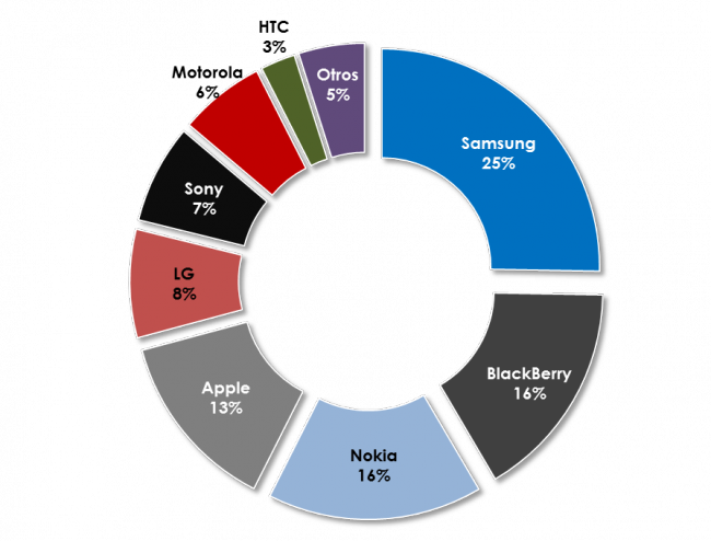 participacion mercado smartphones