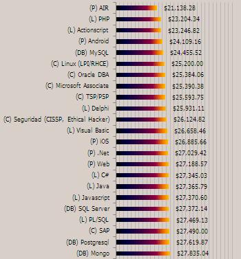 lenguajes programación México