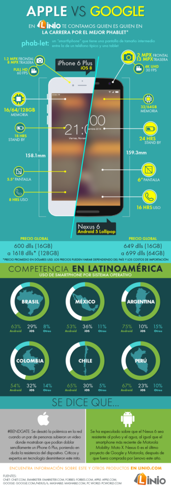 Infografia apple iphone 6 google nexus 6
