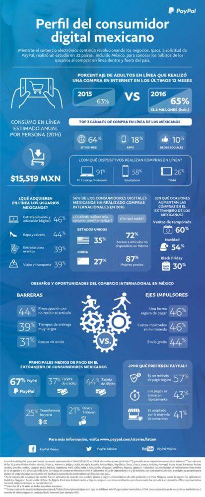 perfil-del-consumidor-digital-mexicano