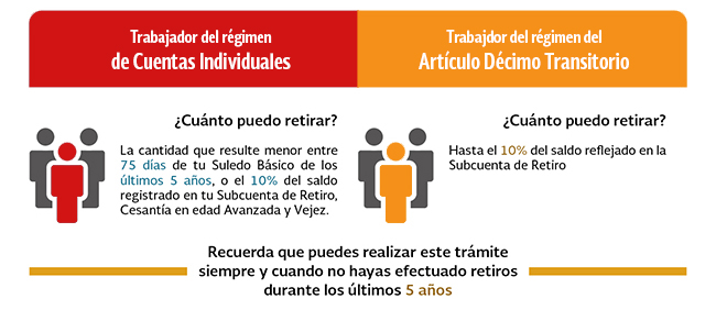 Retiro parcial por desempleo ISSSTE