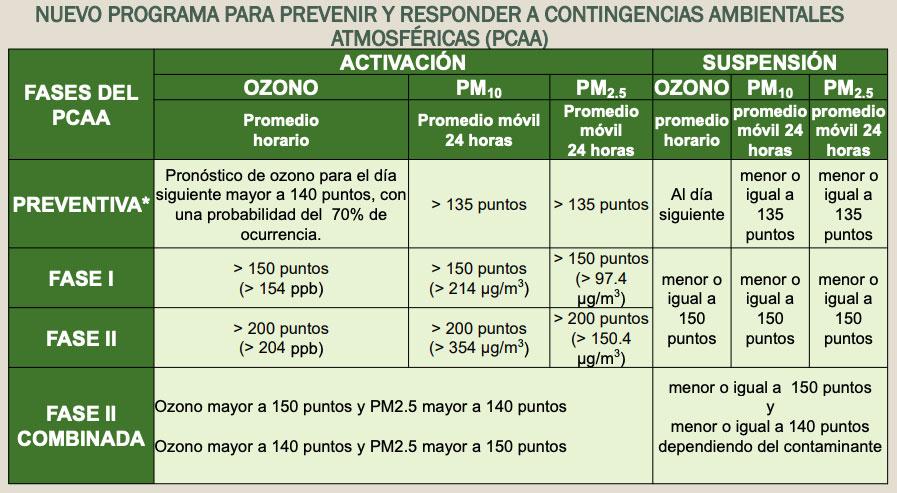 Fases de contingencia ambiental