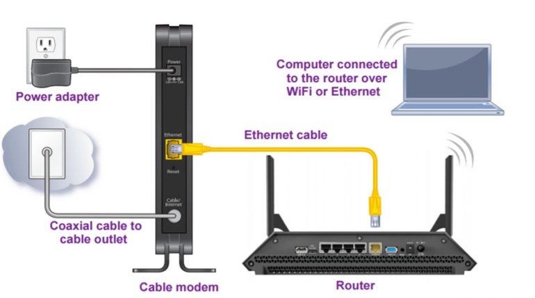 Router - modem